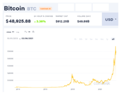 coindesk-BTC-chart-2021-03-06.png